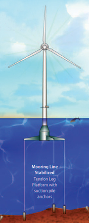 Floating Wind Turbine Concepts
