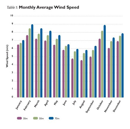 monthly_average_wind_speed.jpg