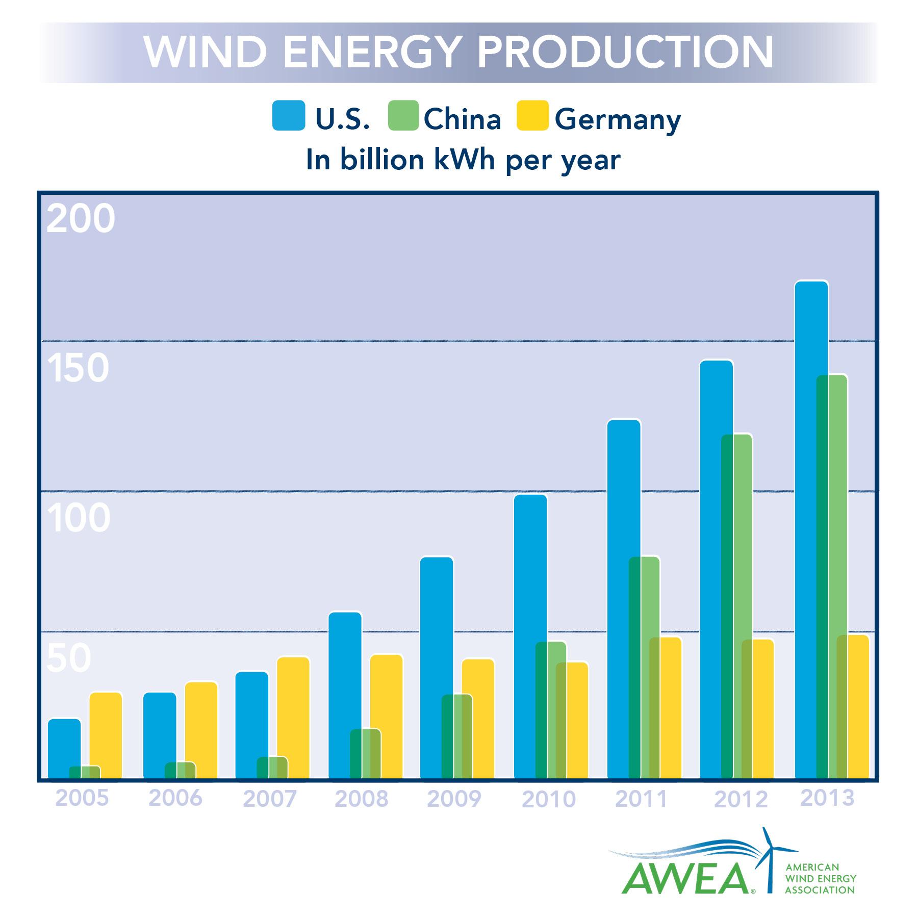 US_1_in_wind_energy.jpg