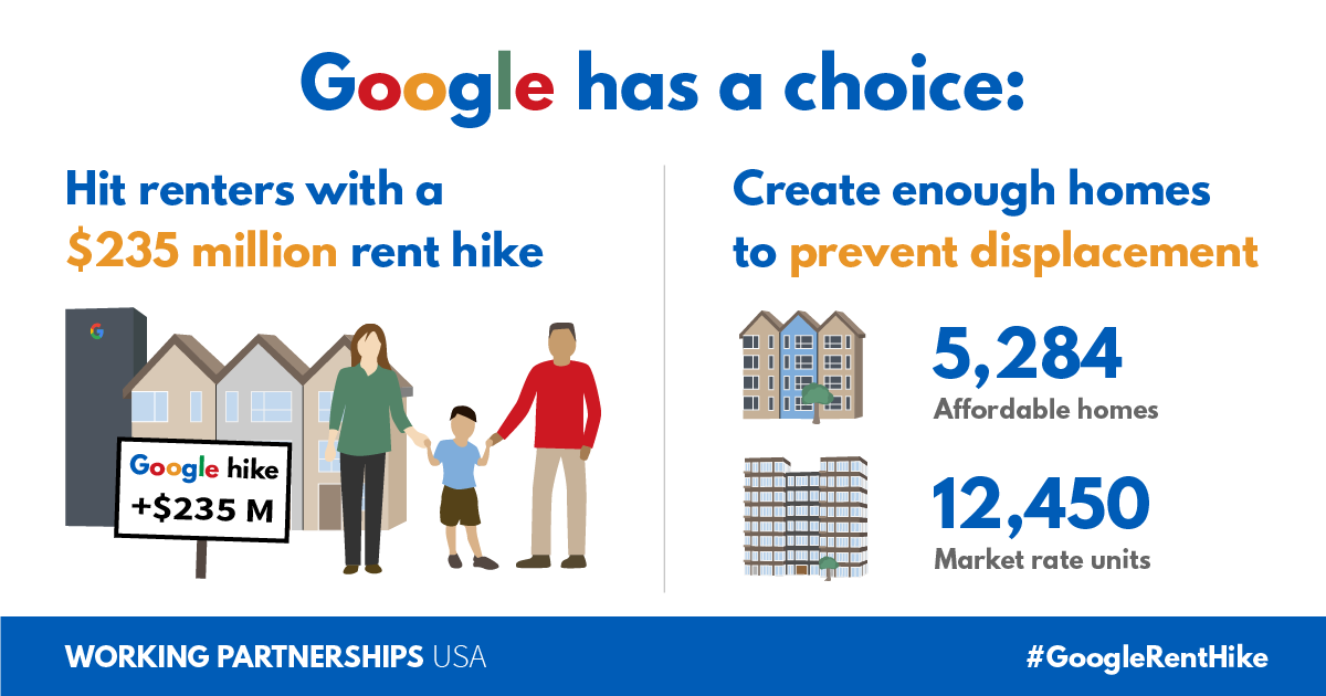 Google has a choice: hit renters with a $235 million rent hike, or create enough homes to develop without displacement