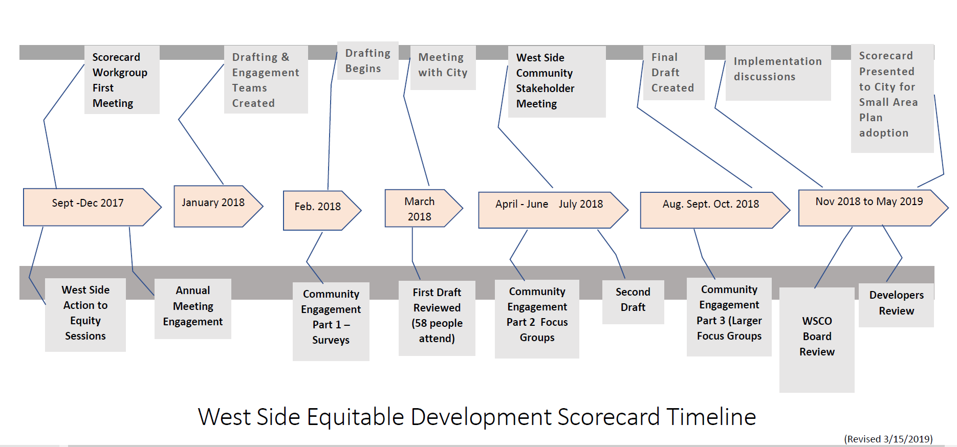 West Side Equitable Development Scorecard Timeline