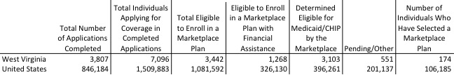 ACA Enrollment Numbers