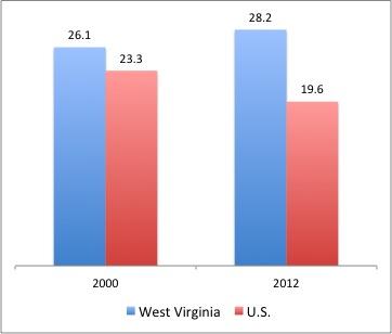 smoking rates us vs wv