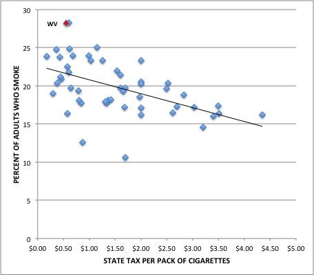State tax vs Smoking Rates