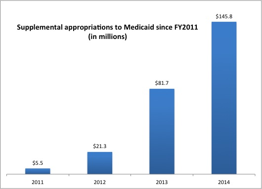 one-time Medicaid money