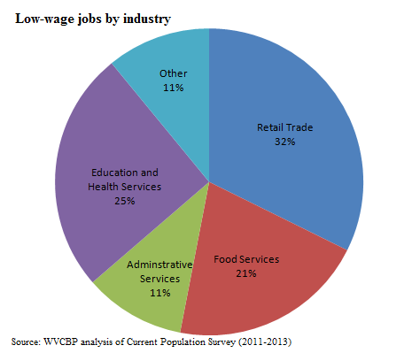 workers by industry