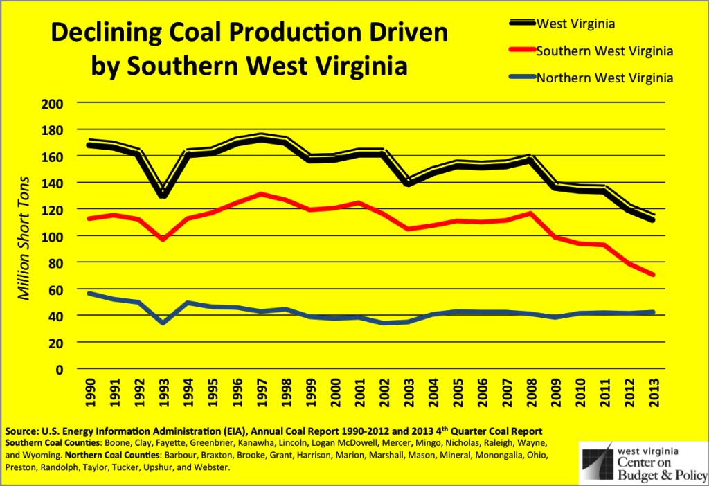 so wv coal production