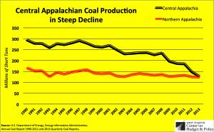 central app coal