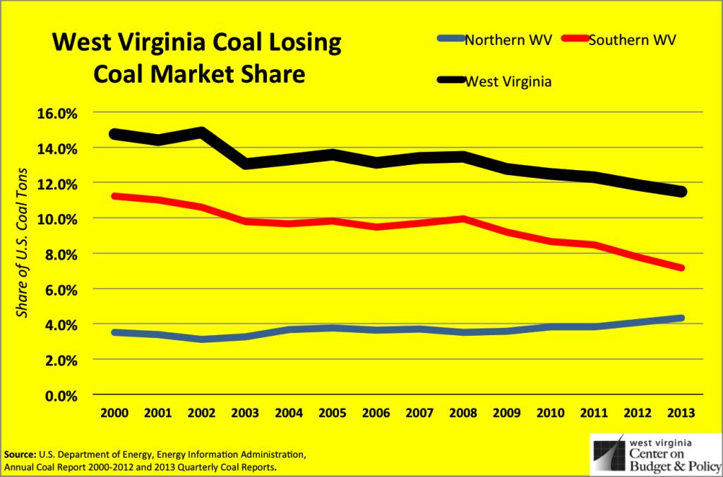 coal market share
