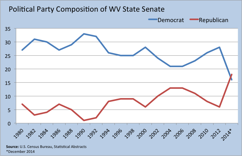 senate wv party
