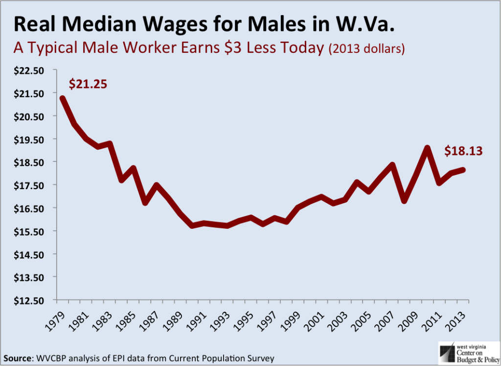 Males Wages