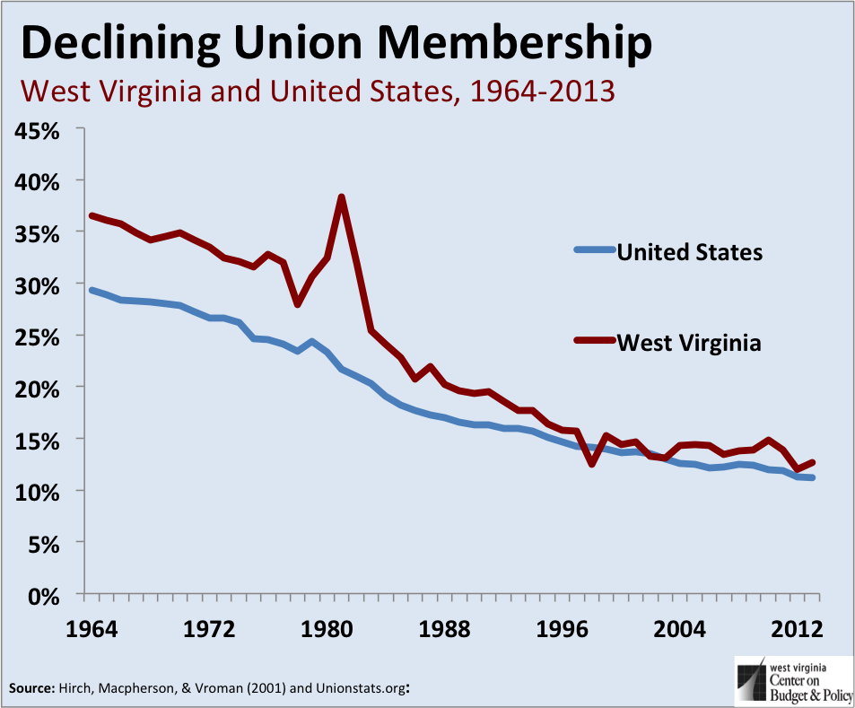 unionmembershipwvus