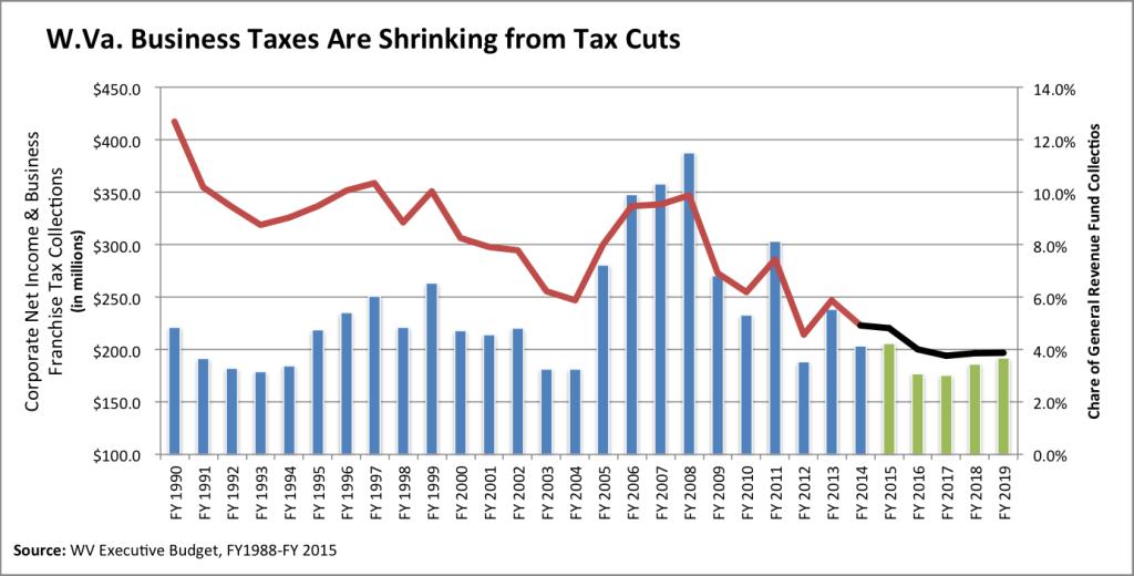 Corp Tax Cuts