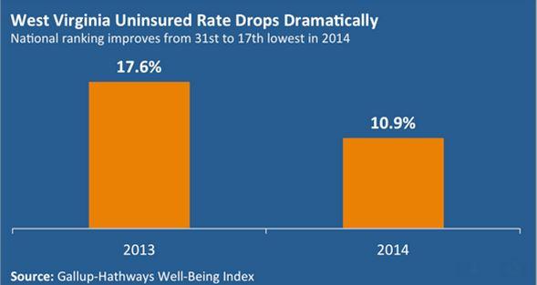 WV uninsured rate