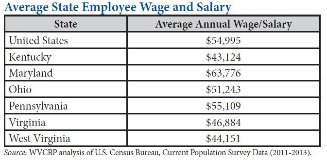 public workers salaries