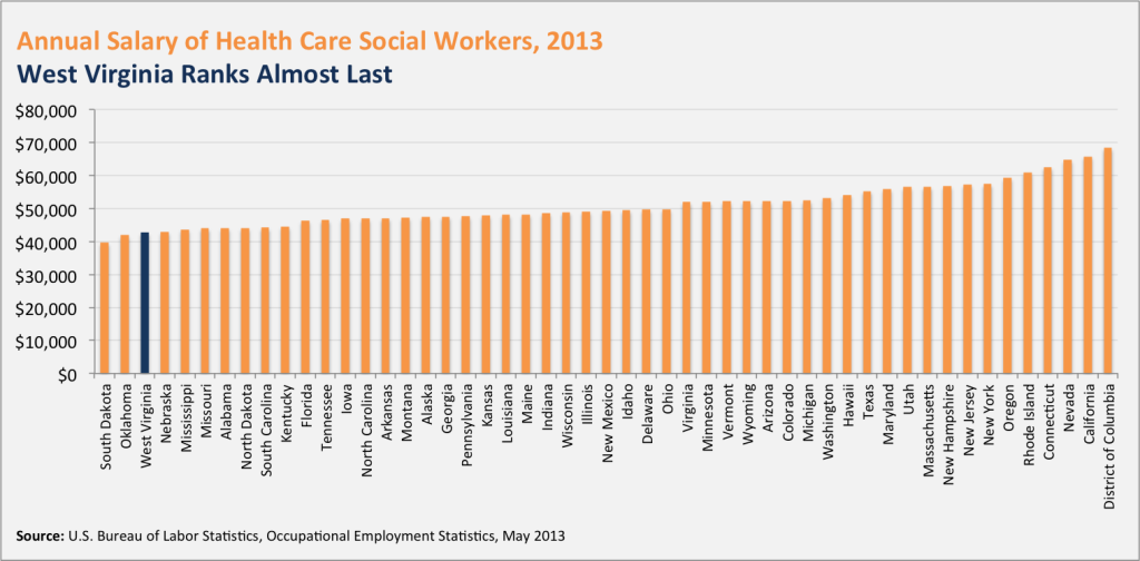 Social Workers Pay 3