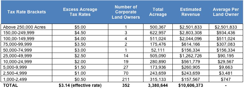 EXCESS ACREAGE TAX