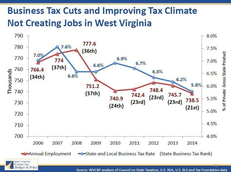 Business Tax Cuts No Jobs 4.10.15