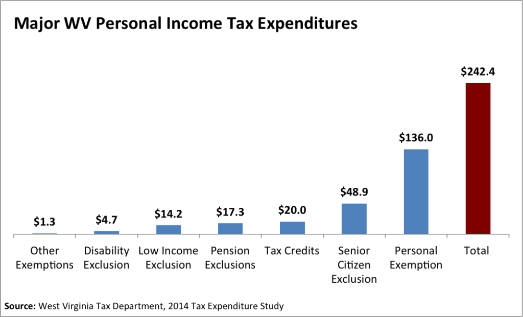 personal income tax expenditures