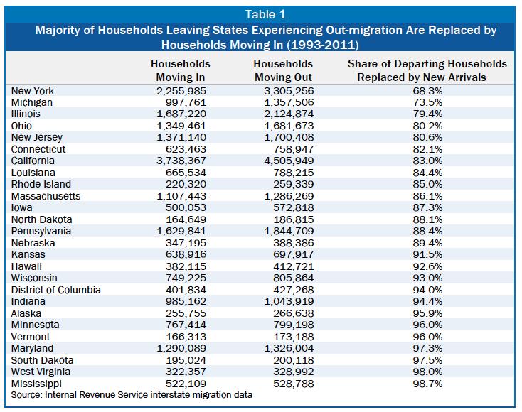 BLOG migration CBPP