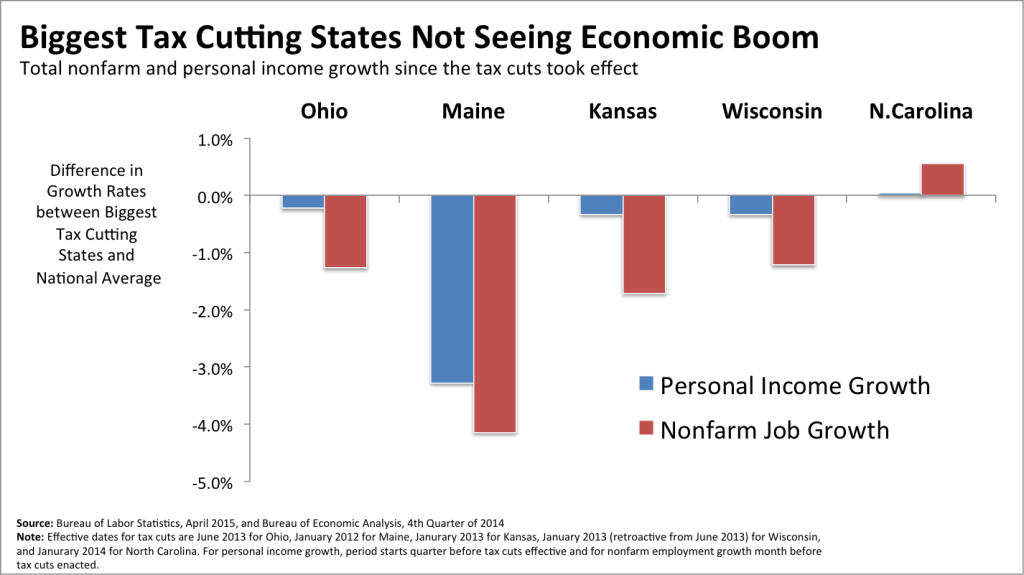 Growth Rates bt tax cutting states US avg