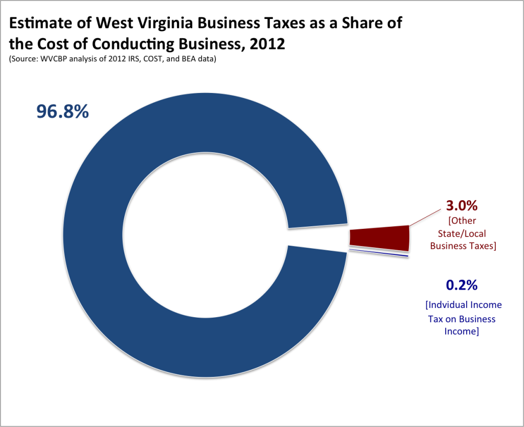 cost of doing biz WV