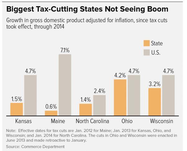 CBPP biggest tax cutting states chart
