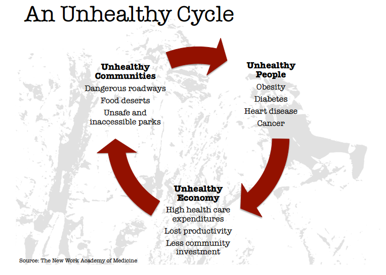 Unhealthy Cycle Try This presentation