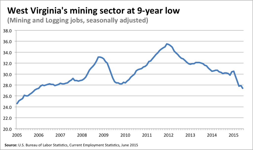 mining and loggingWV