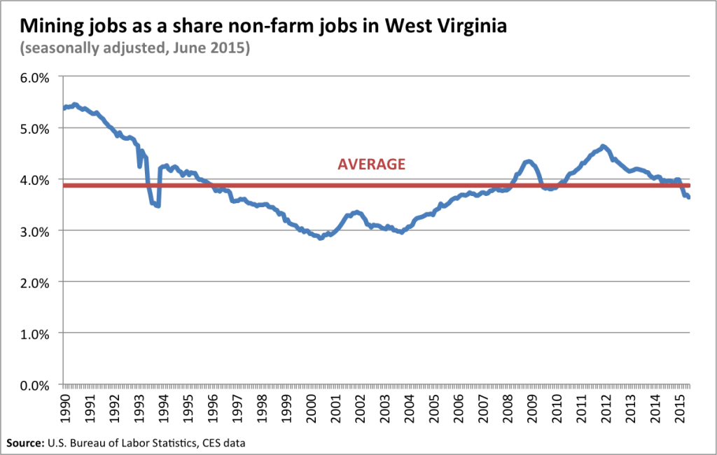 mininshare of wv jobs
