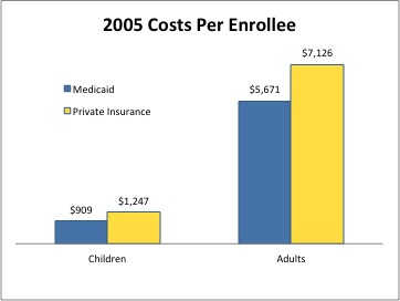 2005 Costs Per Enrollee Medicaid