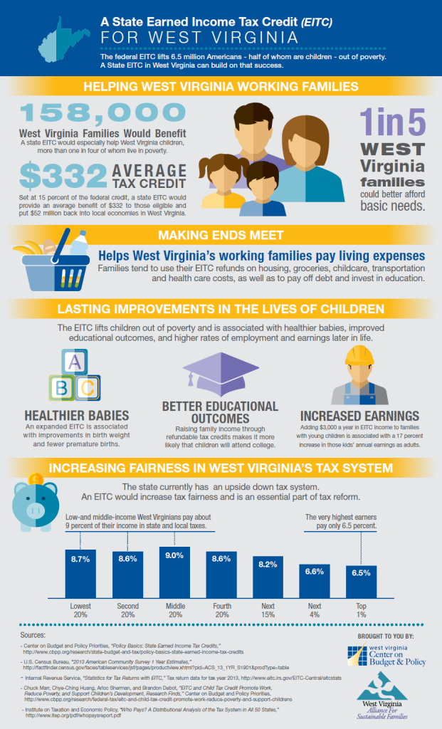 state eitc infographic