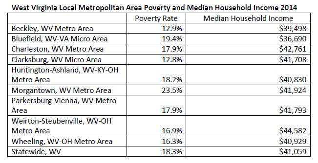 2015 poverty data chart
