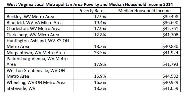 2015 poverty data chart