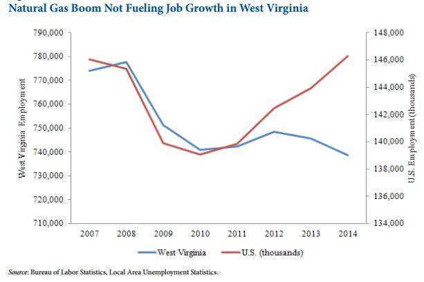 natural gas boom not brining jobs
