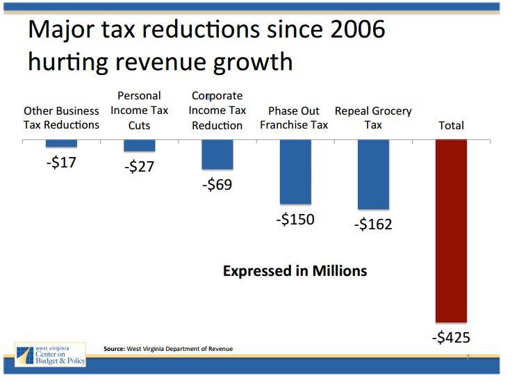 10 years of tax cuts