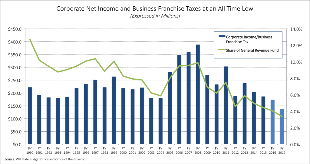 COrp taxes low