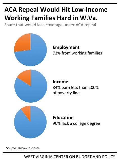 blog post aca repeal working families