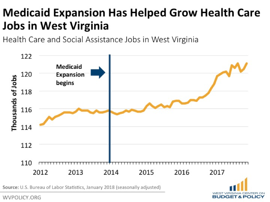 Medicaid_Ex_in_WV.png
