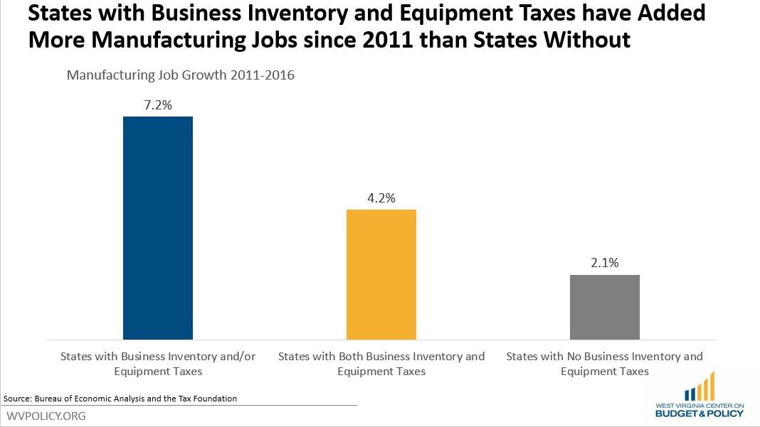 manufac_growth_w_tax_.jpg