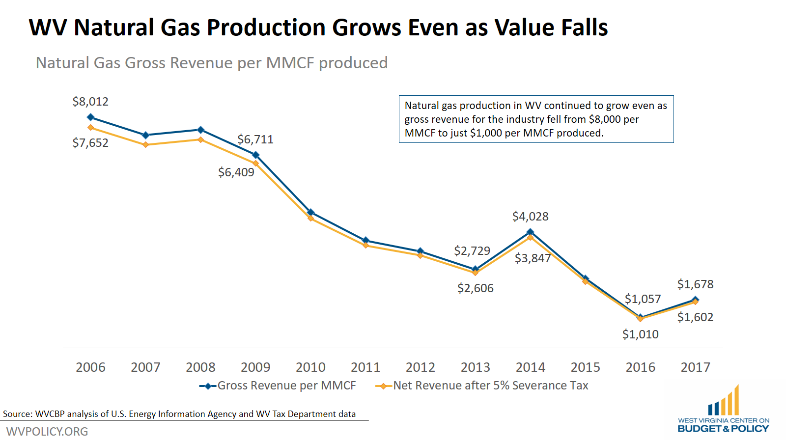 natural_gas_revenue.png