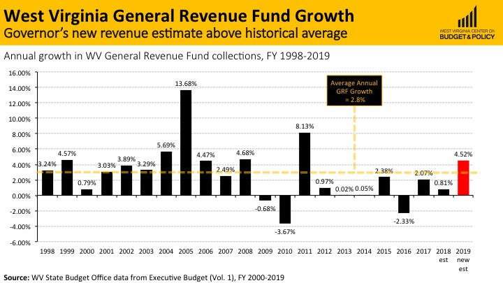 WV_Gen_Rev_Growth.jpg