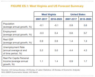 West Virginia's Economic Outlook Worsens
