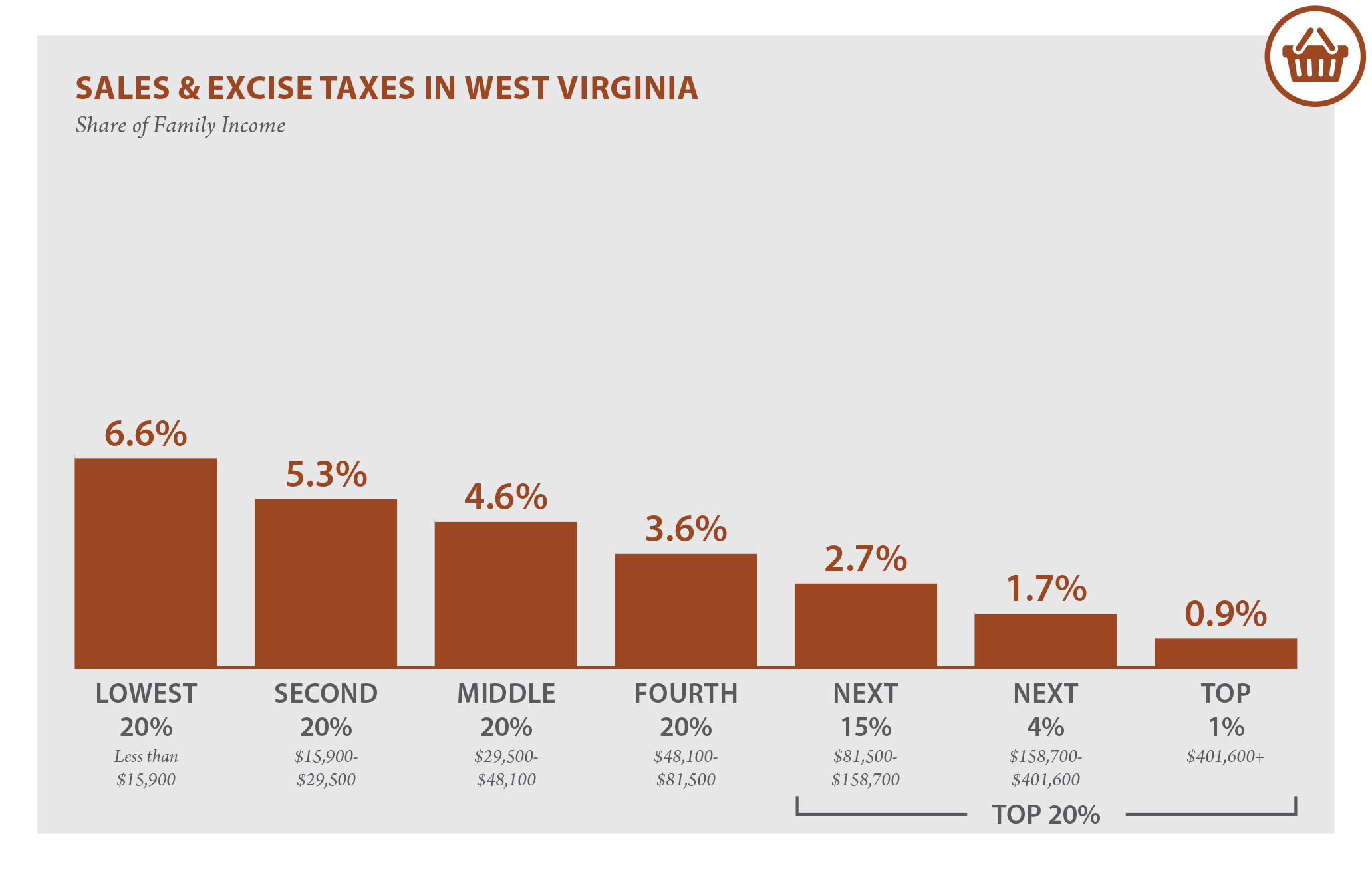 Virginia State Sales Tax >> West Virginia S Tax System Contributes To Inequality