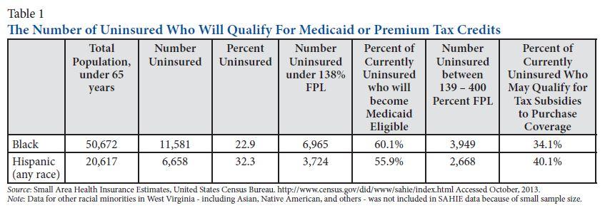 minority health table 1
