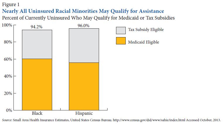 minority health figure 1