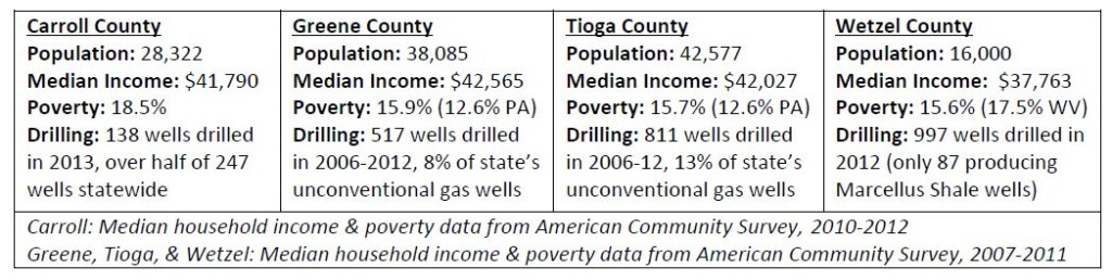 Marcellus executive summary Table 1 4.9.14
