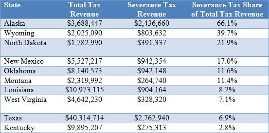 Virginia State Tax >> West Virginia S Severance Tax Below Other Energy Intensive States