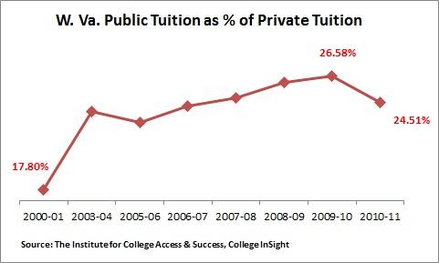 Wva Public Private Tuition