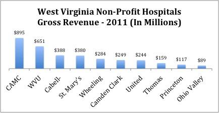 WV Hospitals Gross Revenue